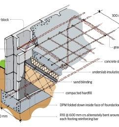 concrete foundation wall reinforcing building performance cement block foundation diagram [ 1917 x 1217 Pixel ]