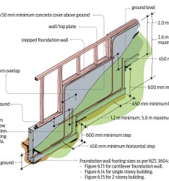 where concrete or concrete masonry is against ground reinforcing must have a minimum concrete cover of 75 mm  [ 2204 x 1263 Pixel ]