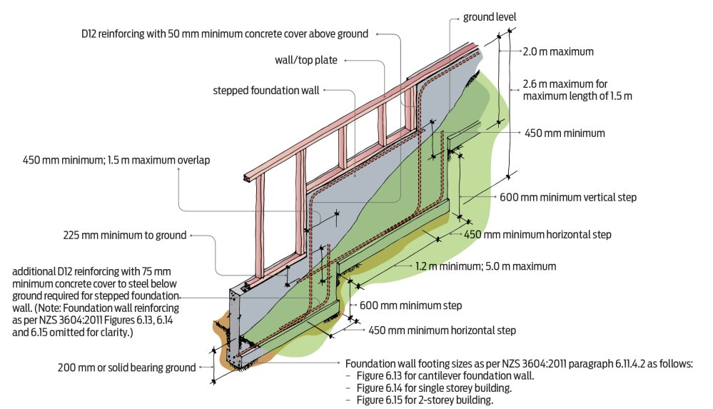 medium resolution of where concrete or concrete masonry is against ground reinforcing must have a minimum concrete cover of 75 mm