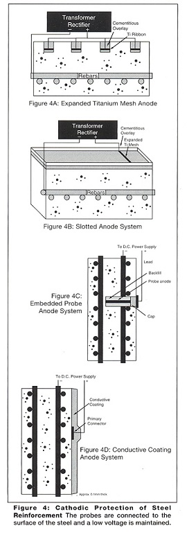 Fig 4: cathodic protection of steel reinforcement
