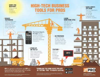 Home Depot Pro Tech Infographic