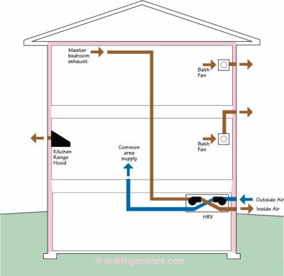 balanced ventilation systems  building science corporation