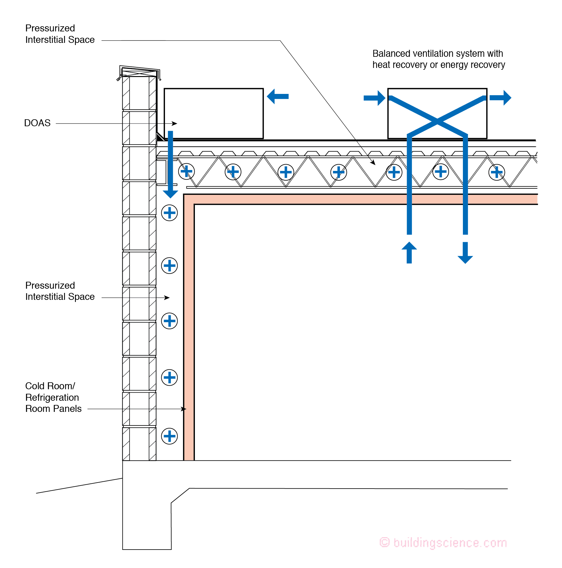 small resolution of figure 2 commercial grow operation building take an existing warehouse and construct a building within a building using typical commercially available
