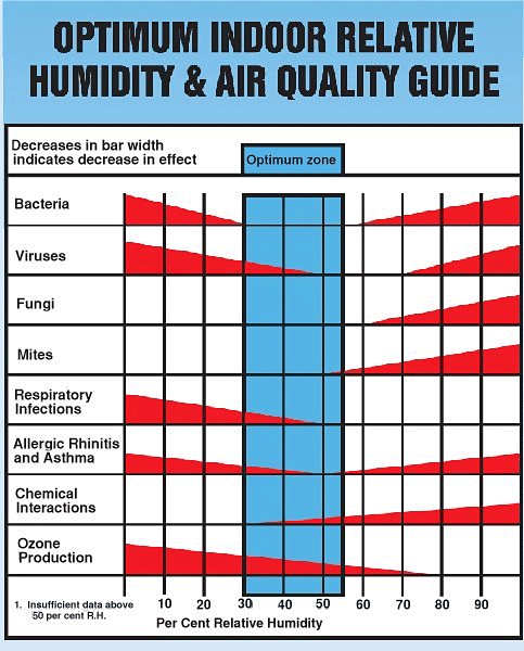 In the winter it is advisable to have  whole house humidifier one that connected your furnace and you can control humidity levels on also wintertime indoor building sciences llc rh buildingsciencesllc