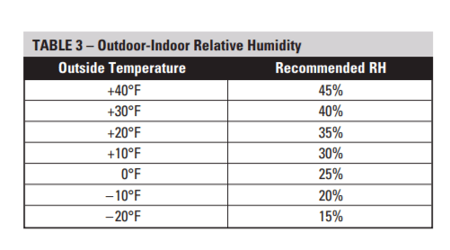 April aire one of the leading humidifier manufactures includes recommended humidity levels settings see chart below also wintertime indoor building sciences llc rh buildingsciencesllc