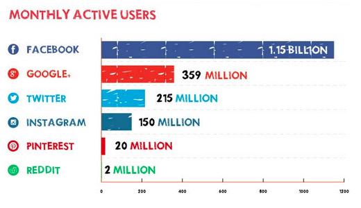 Social Media Advertising Social Networks