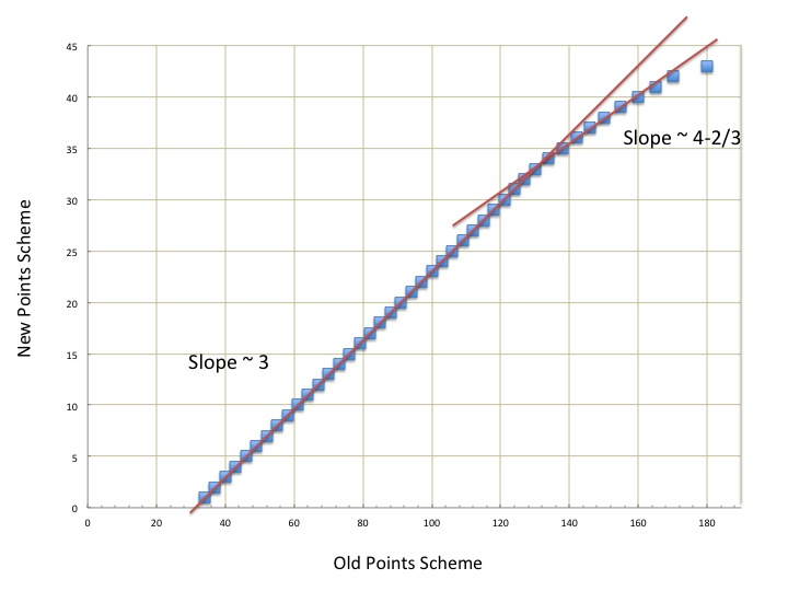 Plot of Old vs. New Scoring System with Slopes shown