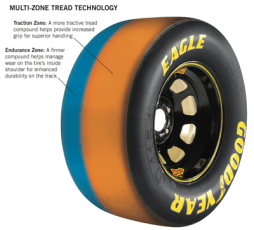 GoodyearMultiZoneTire