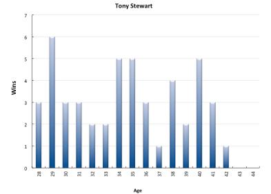 DriverAges_Stewart
