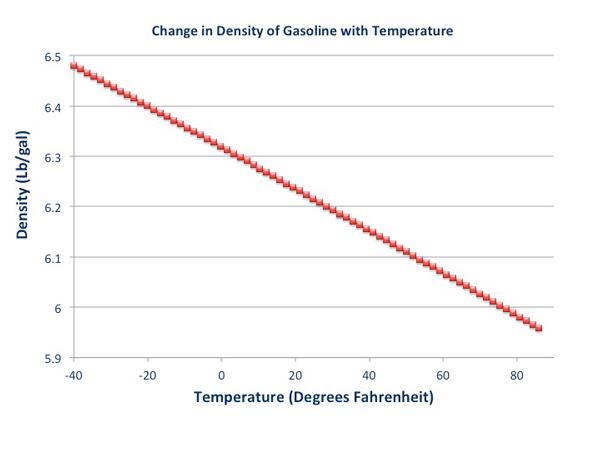 ChangeinDensitywithTemperature_Gasoline