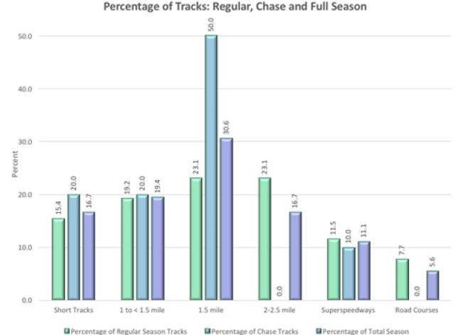 BSPEED_TrackTypes_CompareFullChaseRegular_BarChart2
