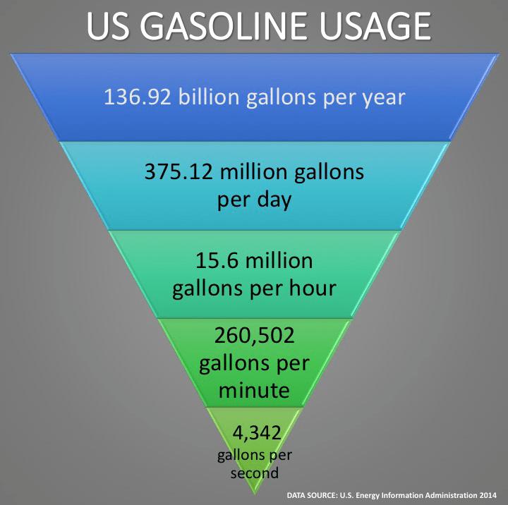 BSPEED_Infographic_USGasolineUse_2014