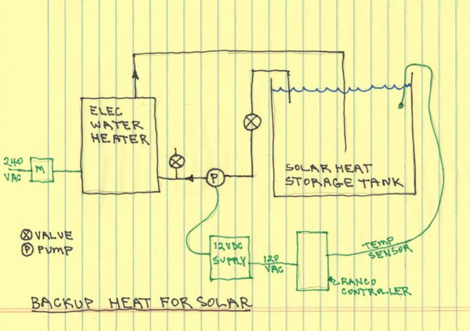 solar backup heating system