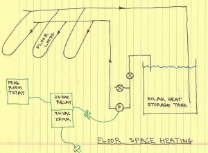 $2000 Solar Space  Water Heating System: Installing the