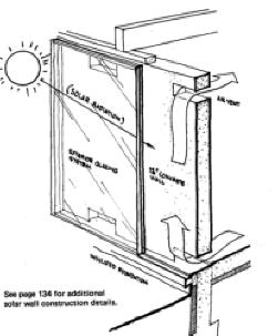 Solar Wall or Trombe Wall
