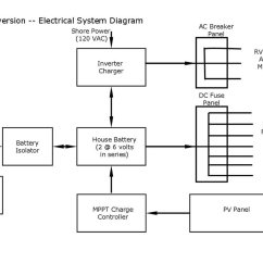 12v Trailer Wiring Diagram 97 Honda Accord Promaster Diy Camper Van Conversion Electrical