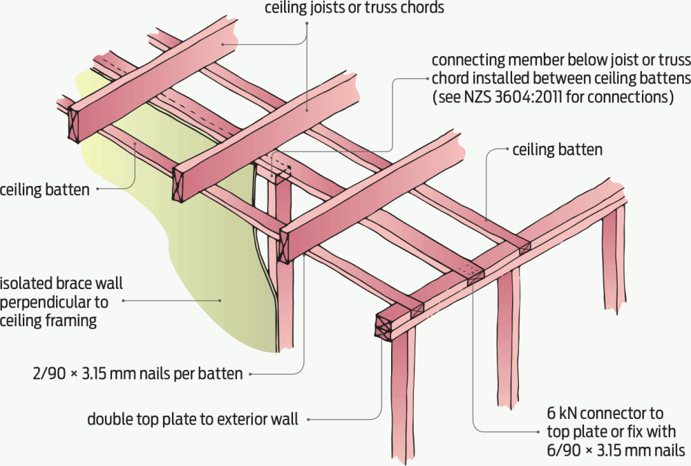 medium resolution of figure 2 brace wall connection below ceiling framing when wall is perpendicular to ceiling framing