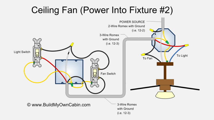 Wiring a light fixture diagram Electrical Circuit with Switch Power at Light Single Light with 3 Wire Wiring wire diagram for light fixture