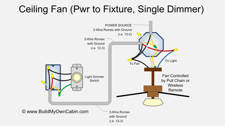 ceiling fan wiring single dimmer switch?resize=725%2C407 wiring a ceiling fan with light switch diagram integralbook com ceiling fan switch wiring at bakdesigns.co