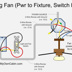 Hunter Ceiling Fans Wiring Diagram Ez Go Electric Fan Great Installation Of Switch Loop Rh Buildmyowncabin Com Harness