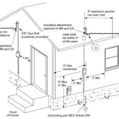 Typical House Electrical Wiring Diagram Ac Relay Installing New Service Power Meter Required Clearances