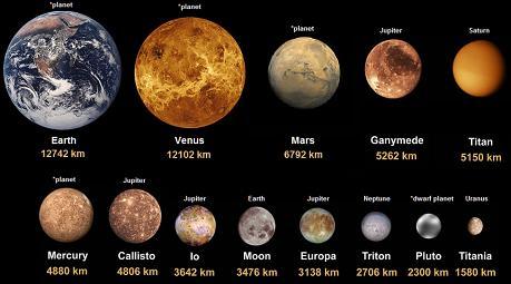 titan planet sizes