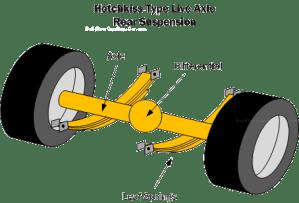 Car Suspension Basics, HowTo & Design Tips ~ FREE!