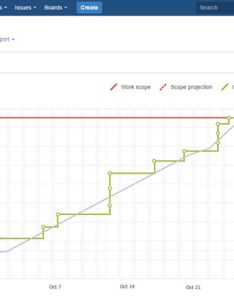 Although  typical burnup chart in agile usually consists of just two lines at this time the beta jira has four also hey scrum masters check out new built rh builtinchicago