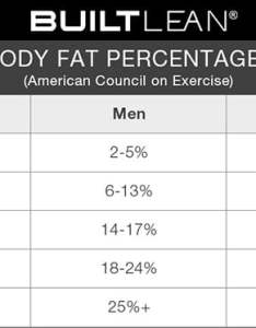 Ideal body fat percentage chart how lean should you be also rh builtlean
