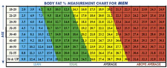 Fat Acsm Chart Age Body Percentage