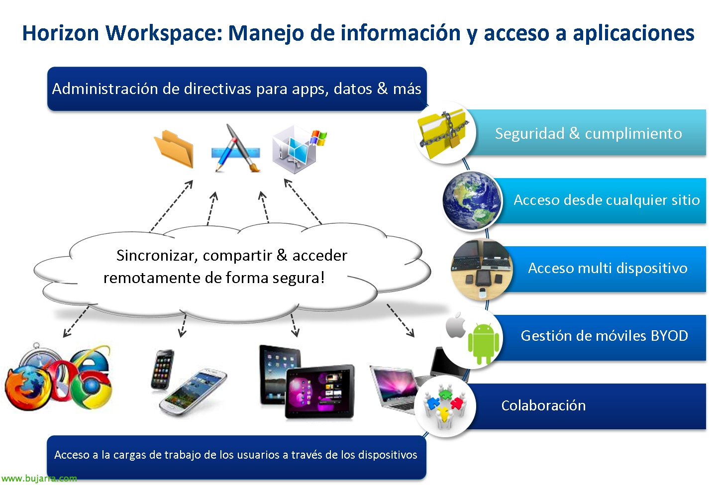 Vmware Horizon Workspace Parte 1