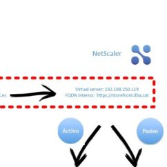 Citrix Netscaler Diagram 250g Xbox 360 Ports Con Storefront Activo Passive Blog Bujarra Com