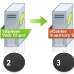 Upgrade a vCenter 5.5 y vSphere Update Manager 5.5
