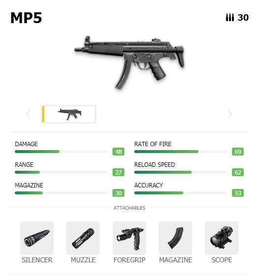 Senjata SMG Tipe MP5