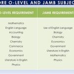 JAMB 2018/19 Subject Combination for Social/Management Science Courses.