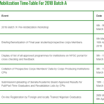 NYSC Mobilization Time-Table for 2018 Batch A is Out – See Event Schedules