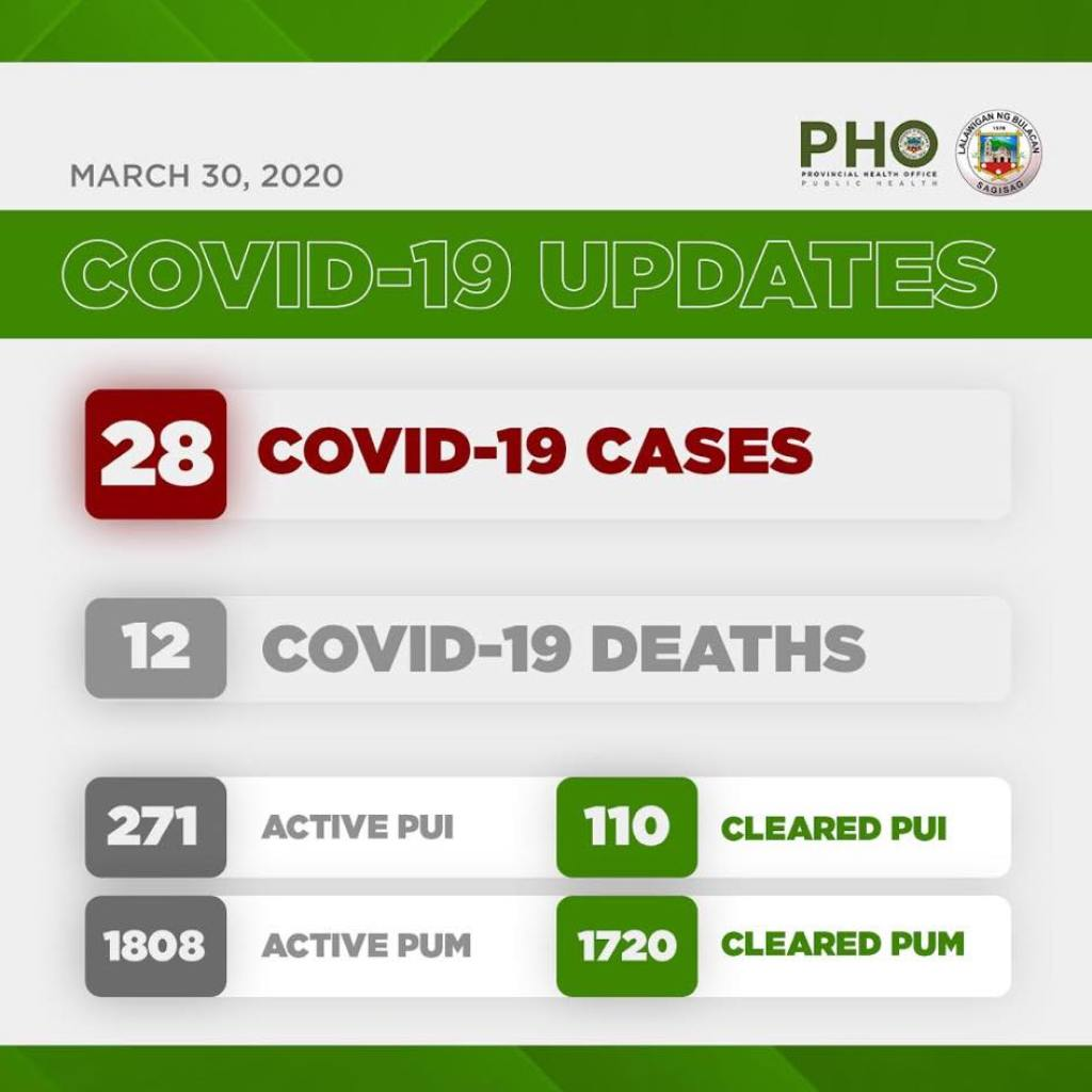 Bulacan COVID-19 Virus Journal Log Book (From First Case up to June 2020) 95