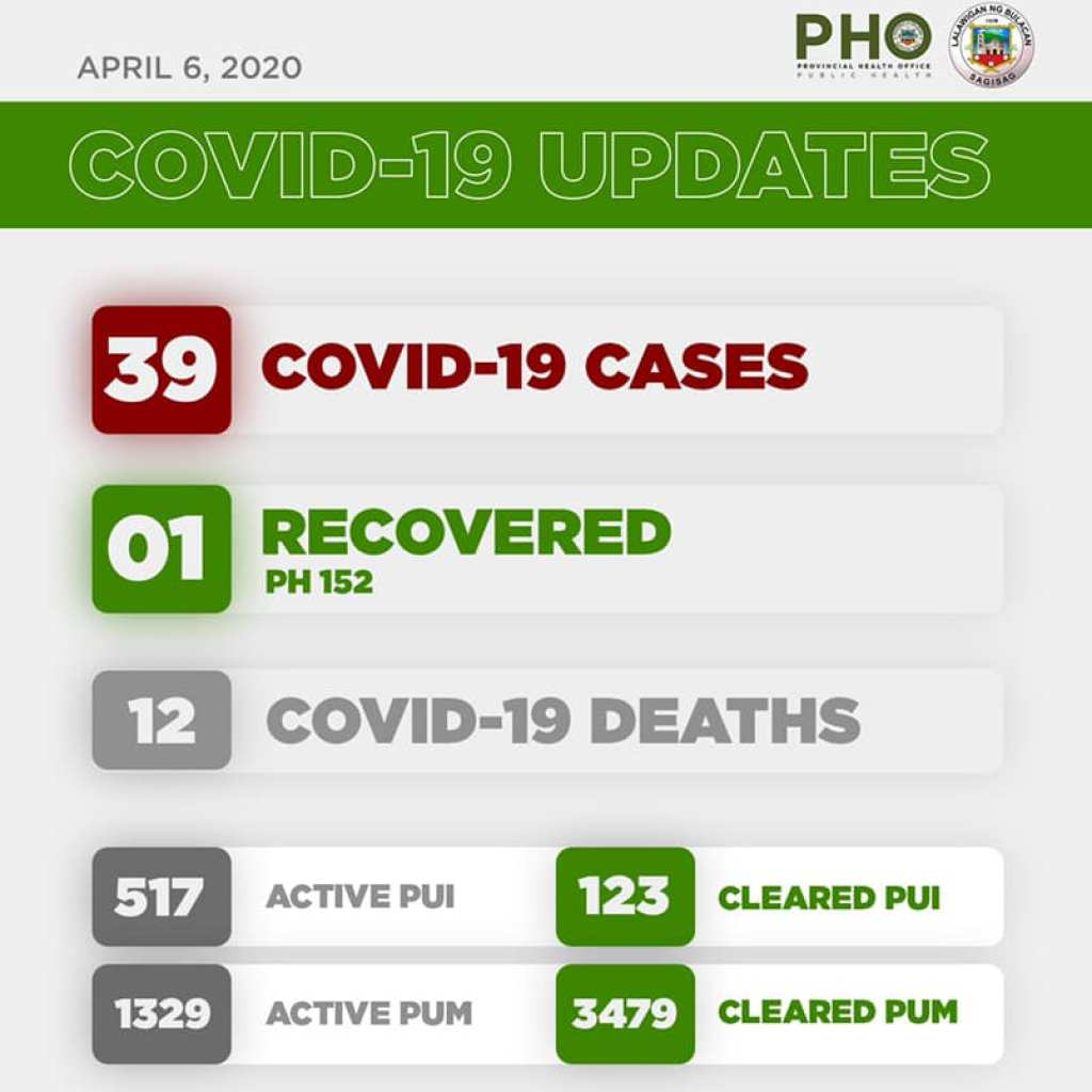 Bulacan COVID-19 Virus Journal Log Book (From First Case up to June 2020) 89
