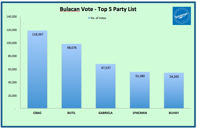 2016 BULACAN VOTE: Who Won as Bulacan's Choice? 2