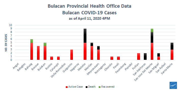 5th Week Report: COVID-19 in Bulacan – Health Workers 6