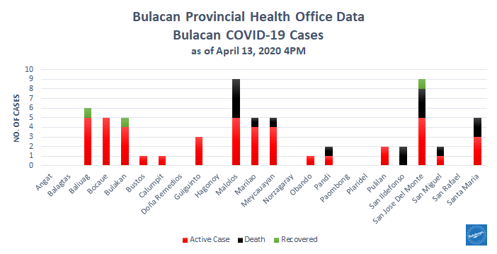 5th Week Report: COVID-19 in Bulacan – Health Workers 8