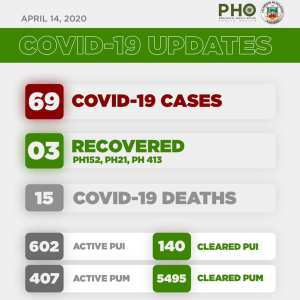 5th week ends with 69 cases