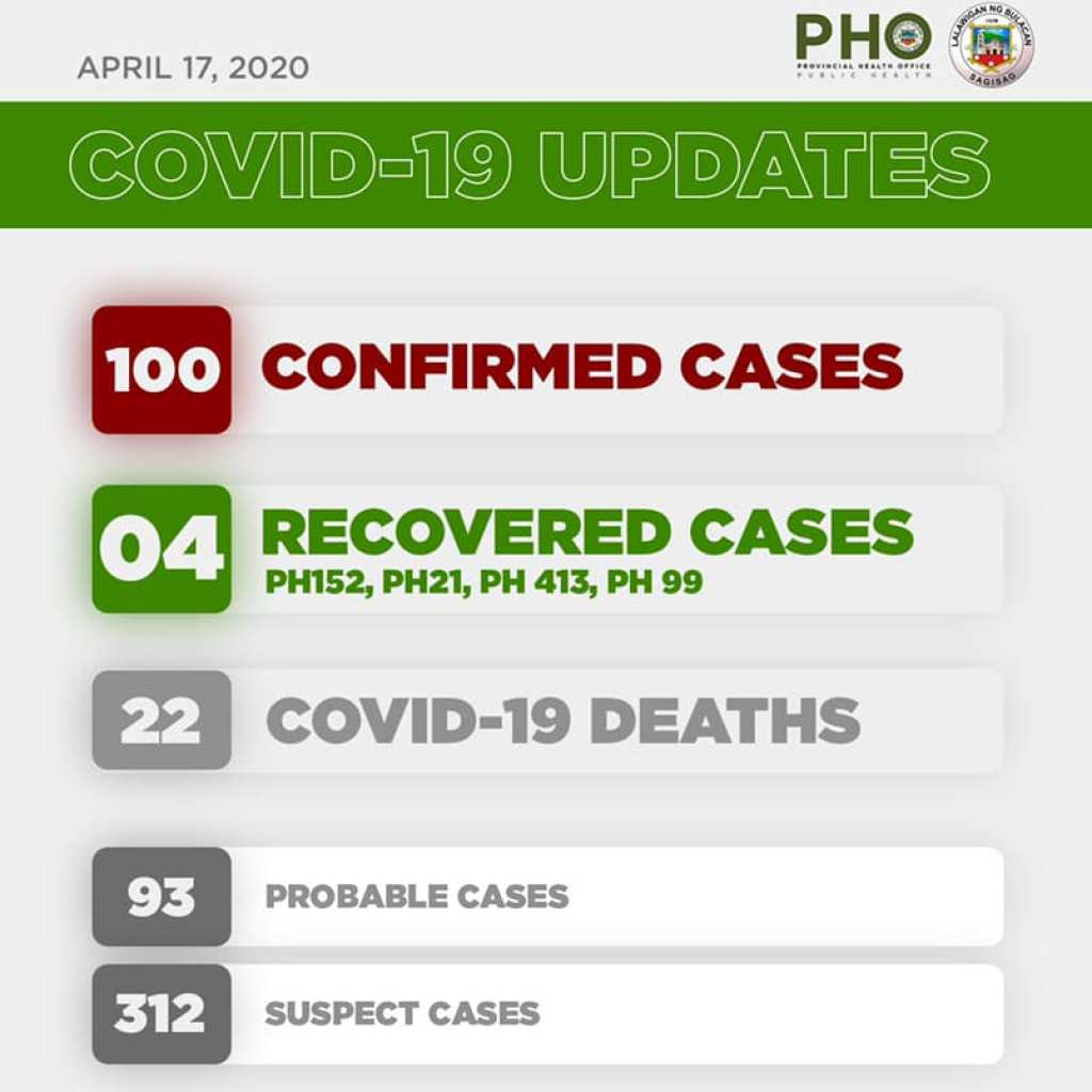 Bulacan COVID-19 Virus Journal Log Book (From First Case up to June 2020) 76
