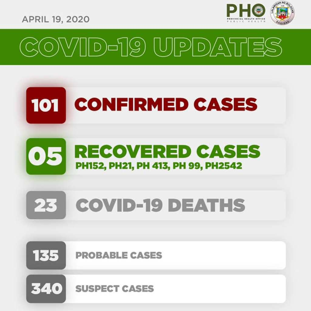 Bulacan COVID-19 Virus Journal Log Book (From First Case up to June 2020) 77