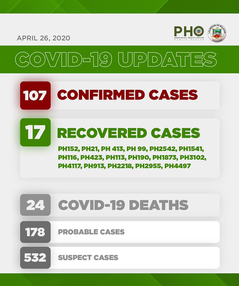 Bulacan COVID-19 Virus Journal Log Book (From First Case up to June 2020) 72