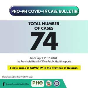 6th Week Report: COVID-19 in Bulacan – Cases Reach 100 1