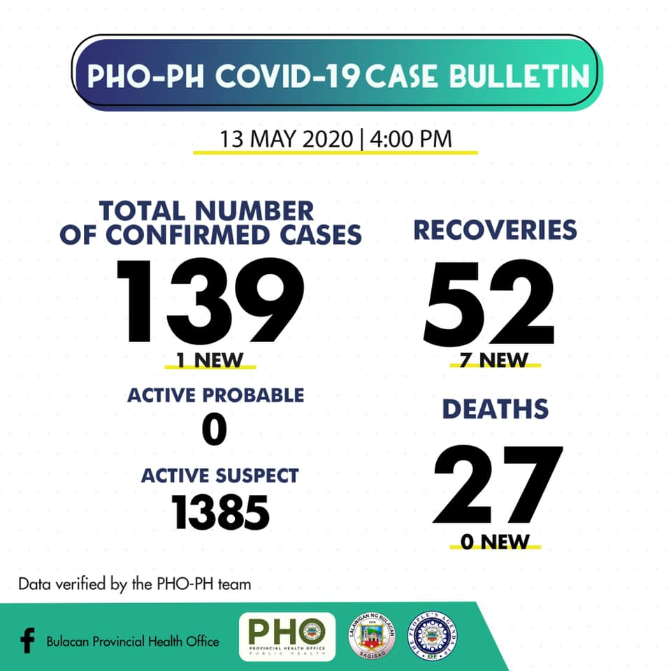 Bulacan COVID-19 Virus Journal Log Book (From First Case up to June 2020) 50