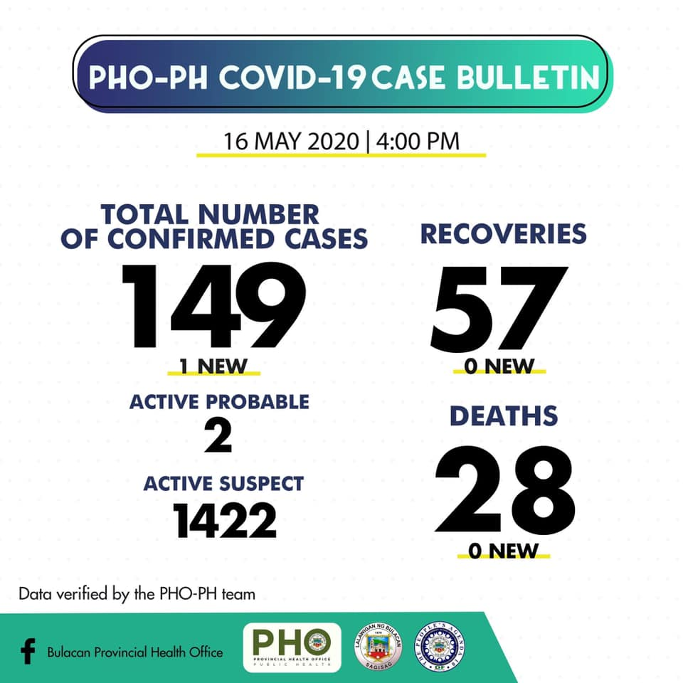 Bulacan COVID-19 Virus Journal Log Book (From First Case up to June 2020) 53