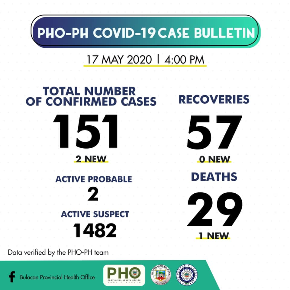Bulacan COVID-19 Virus Journal Log Book (From First Case up to June 2020) 54
