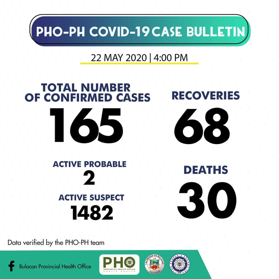 Bulacan COVID-19 Virus Journal Log Book (From First Case up to June 2020) 45